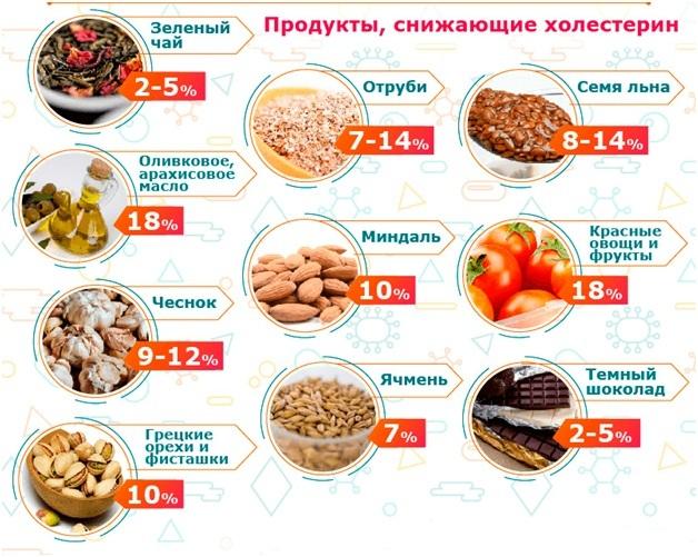 Правильное питание как профилактика повышенного холестерина