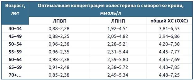 Таблица уровня холестерина у женщин